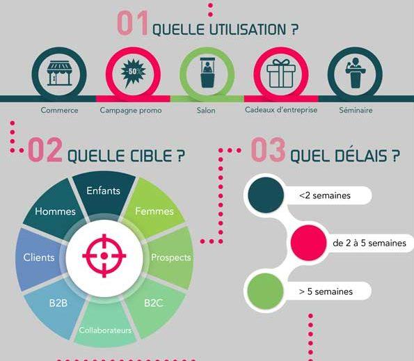 Infographie comment bien choisir son sac publicitaire personnalisé