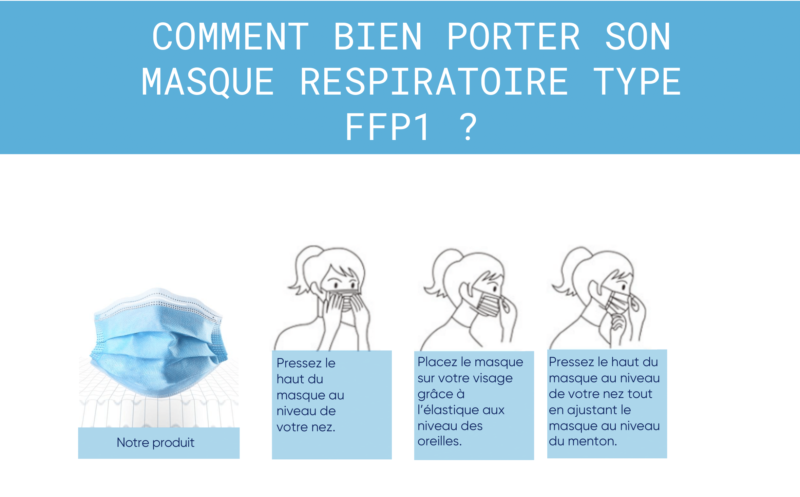 Comment porter son masque type FFP1